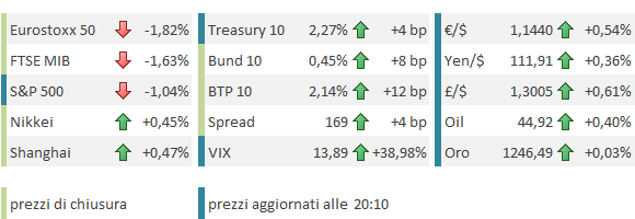 acfdc8f501 Banche centrali spaventano i mercati… Si apre un quadro ribassista ...